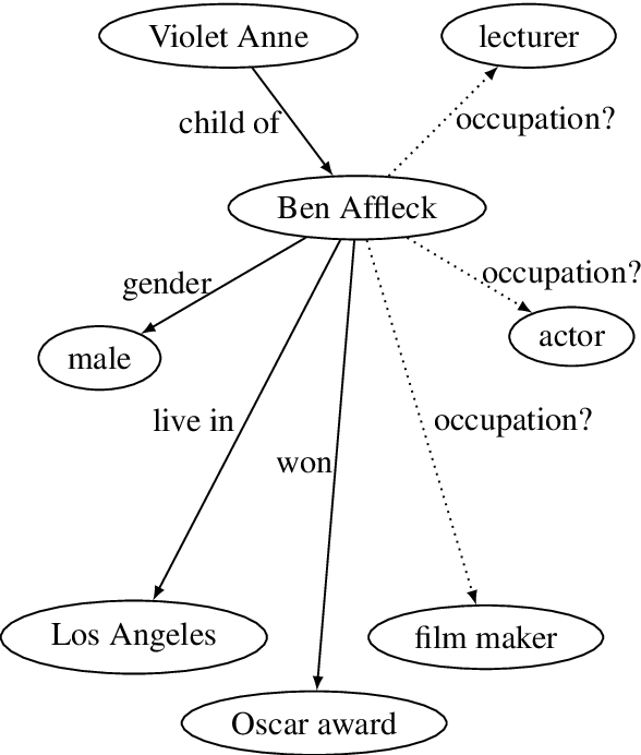Figure 1 for Neighborhood Mixture Model for Knowledge Base Completion