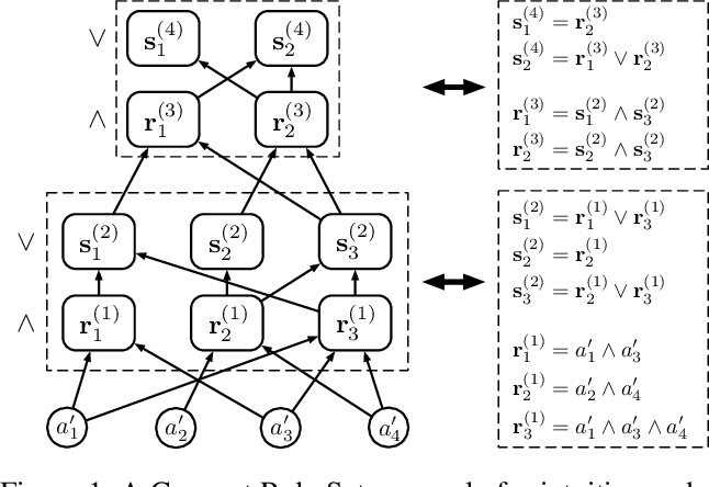 Figure 1 for Transparent Classification with Multilayer Logical Perceptrons and Random Binarization