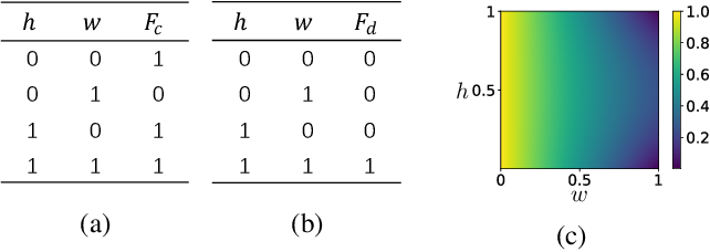 Figure 3 for Transparent Classification with Multilayer Logical Perceptrons and Random Binarization