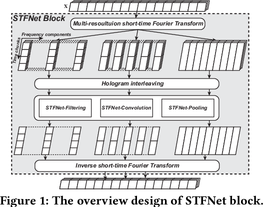 Figure 1 for STFNets: Learning Sensing Signals from the Time-Frequency Perspective with Short-Time Fourier Neural Networks