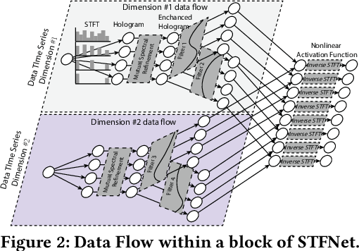 Figure 3 for STFNets: Learning Sensing Signals from the Time-Frequency Perspective with Short-Time Fourier Neural Networks