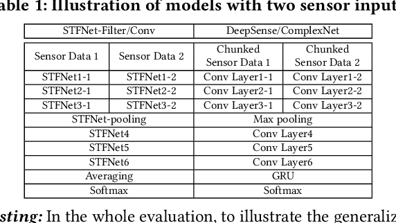 Figure 2 for STFNets: Learning Sensing Signals from the Time-Frequency Perspective with Short-Time Fourier Neural Networks