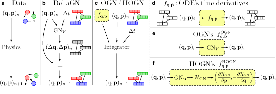 Figure 1 for Hamiltonian Graph Networks with ODE Integrators
