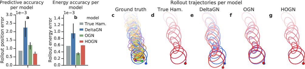 Figure 2 for Hamiltonian Graph Networks with ODE Integrators
