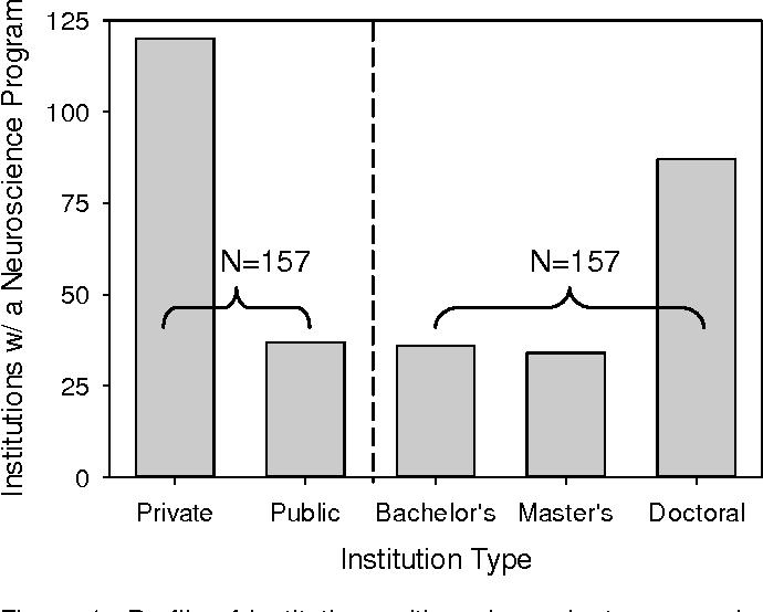Figure 1 from Undergraduate Neuroscience Education in the