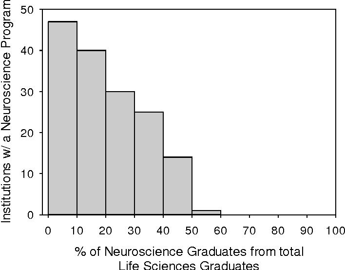 Figure 5 from Undergraduate Neuroscience Education in the