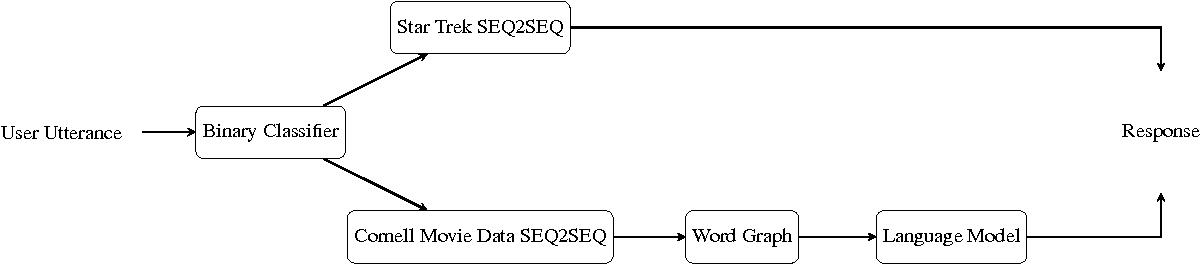 Figure 2 for Enterprise to Computer: Star Trek chatbot