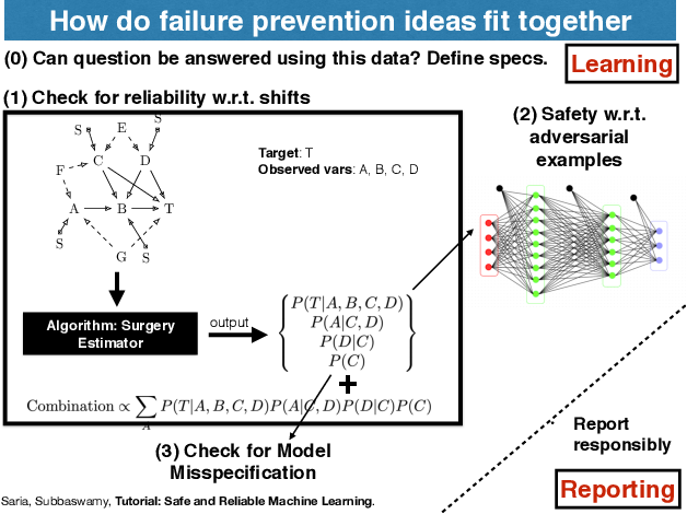 Figure 1 for Tutorial: Safe and Reliable Machine Learning