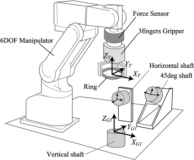 Passive Alignment Principle For Robotic Assembly Between A Ring And