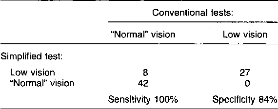 Table 6 from A simplified screening test for identifying people with