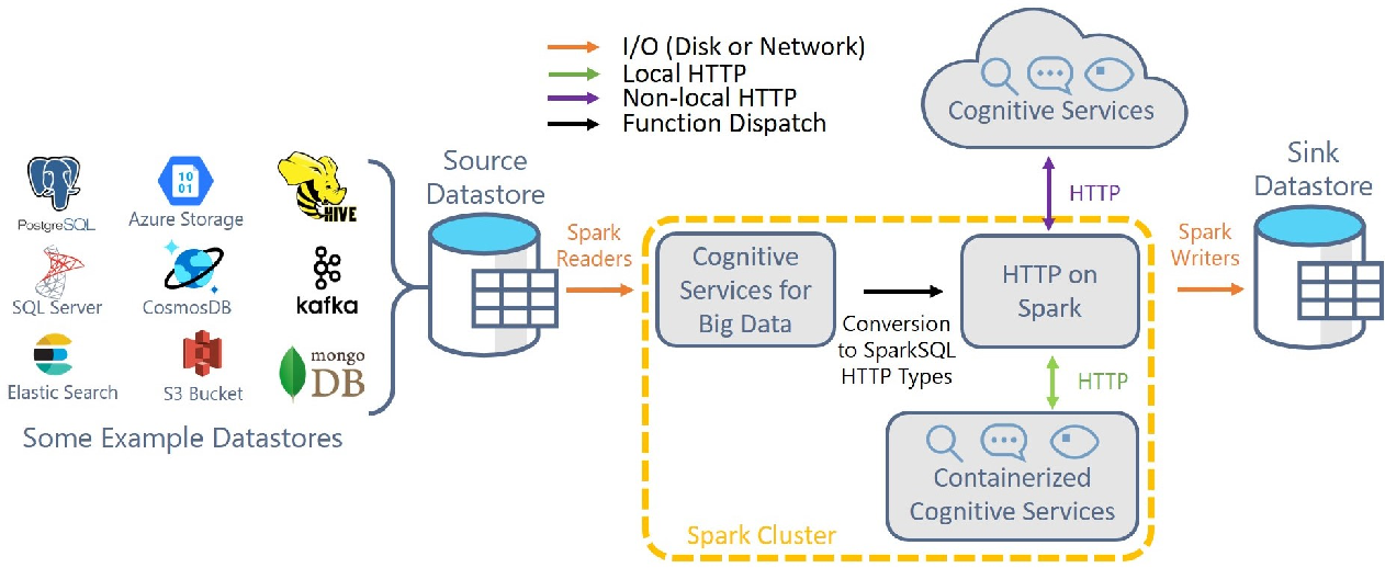 Figure 1 for Large-Scale Intelligent Microservices