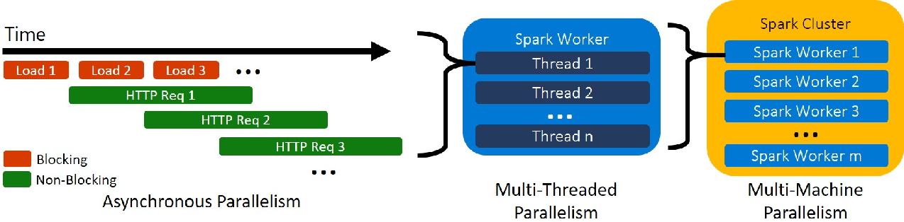 Figure 2 for Large-Scale Intelligent Microservices