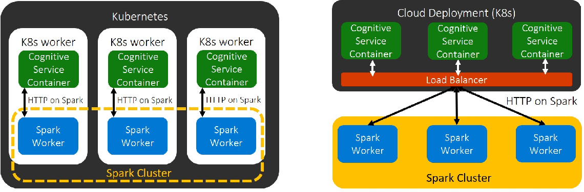Figure 4 for Large-Scale Intelligent Microservices