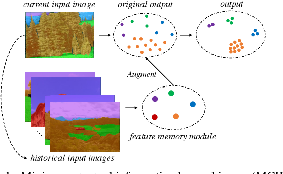 Figure 1 for Mining Contextual Information Beyond Image for Semantic Segmentation