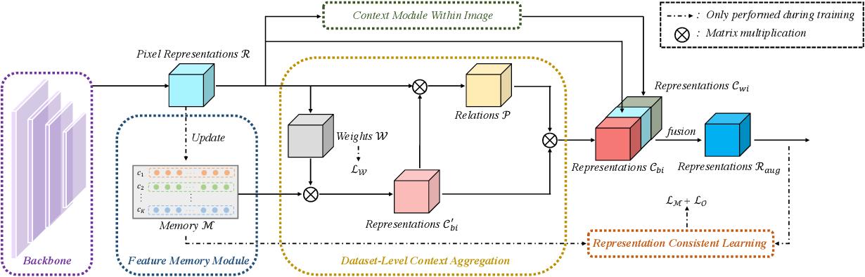 Figure 3 for Mining Contextual Information Beyond Image for Semantic Segmentation