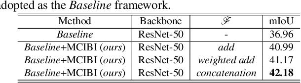 Figure 2 for Mining Contextual Information Beyond Image for Semantic Segmentation