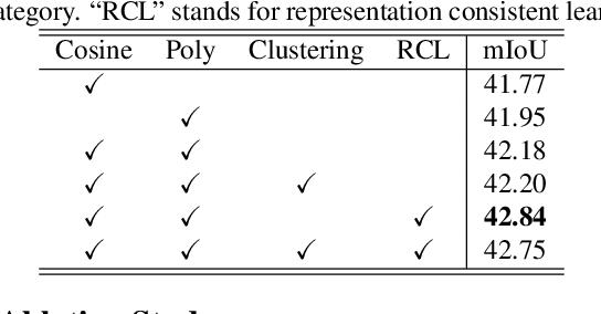 Figure 4 for Mining Contextual Information Beyond Image for Semantic Segmentation