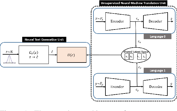Figure 1 for Bilingual-GAN: A Step Towards Parallel Text Generation