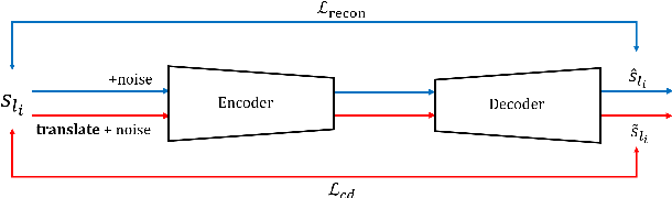 Figure 3 for Bilingual-GAN: A Step Towards Parallel Text Generation