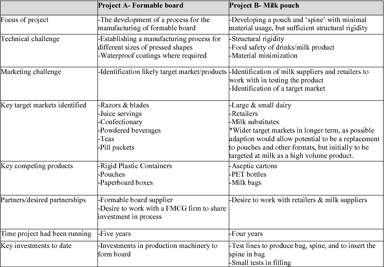 Barriers to the upgrade cycle in a commodity process industry