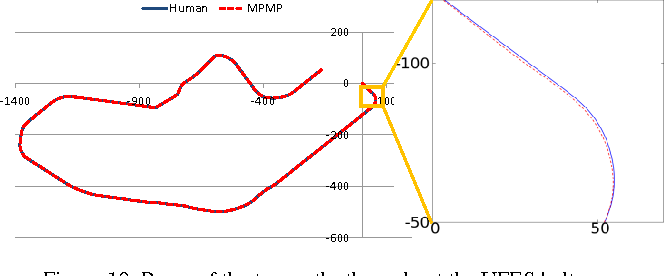 Figure 2 for A Model-Predictive Motion Planner for the IARA Autonomous Car