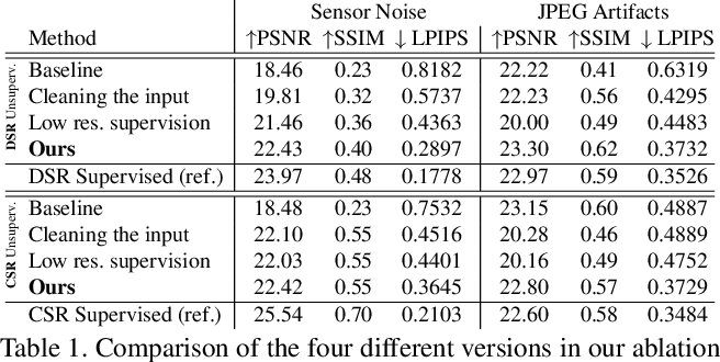 Figure 2 for Unsupervised Learning for Real-World Super-Resolution