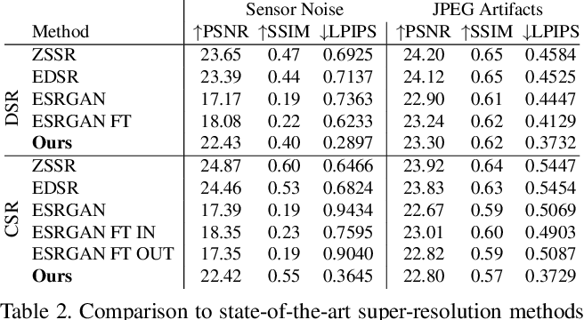 Figure 4 for Unsupervised Learning for Real-World Super-Resolution