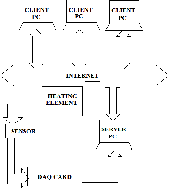 PDF] Implementation of ON/OFF and PID controller using TCP