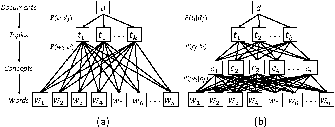 Figure 1 for Conceptualization Topic Modeling