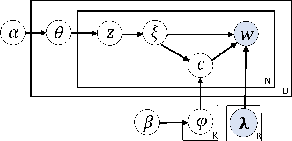 Figure 3 for Conceptualization Topic Modeling