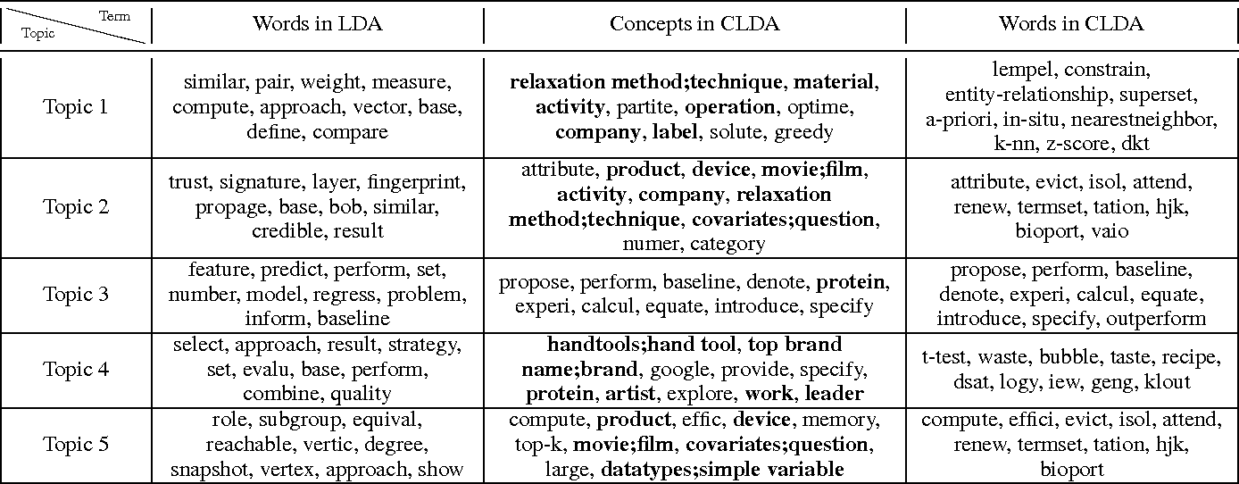 Figure 4 for Conceptualization Topic Modeling