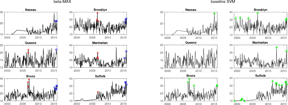 Figure 1 for Machine Learning for Drug Overdose Surveillance