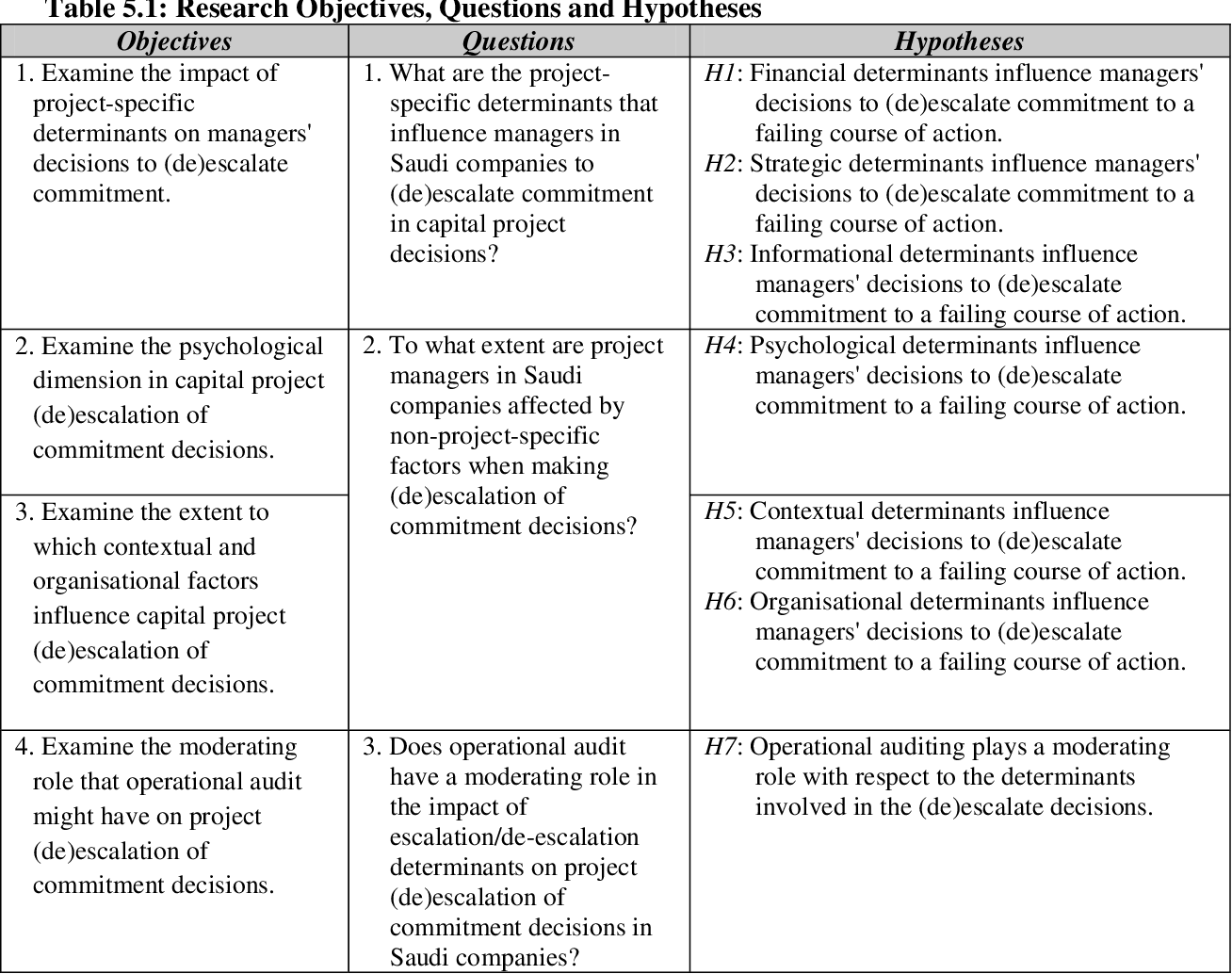 Table 5 1 from An approach-avoidance examination of corporate