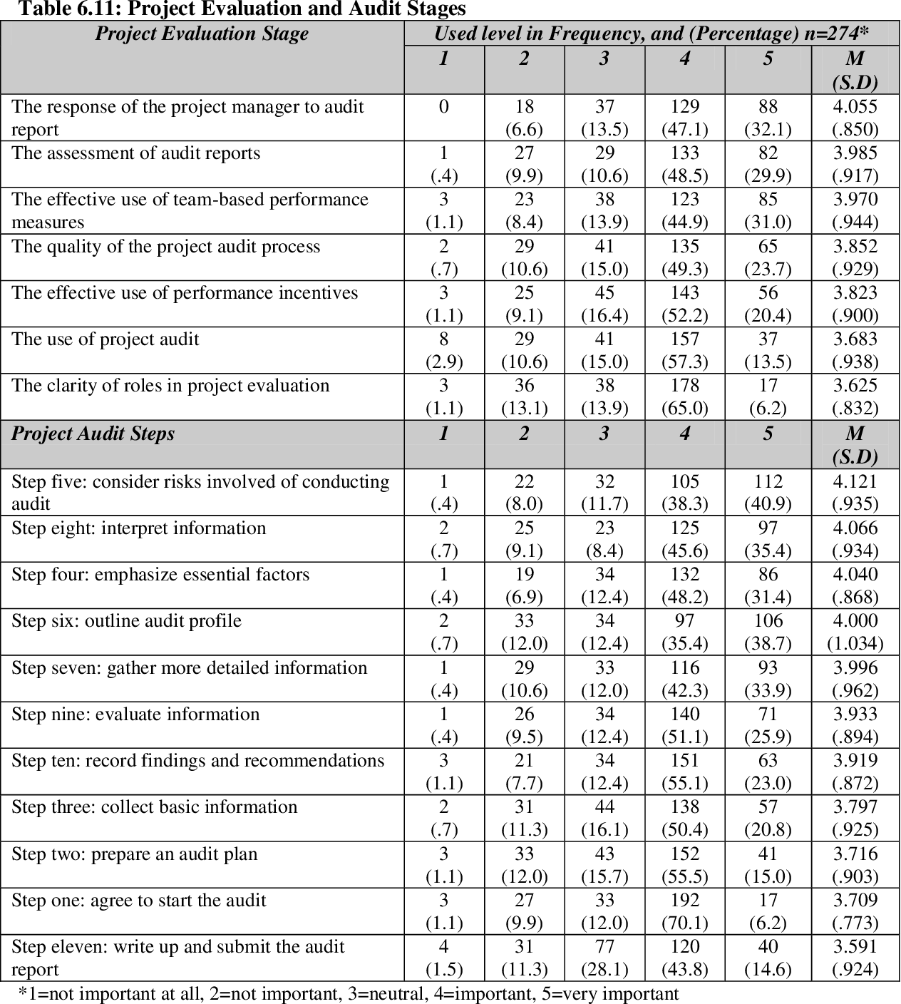 Table 6 11 from An approach-avoidance examination of corporate