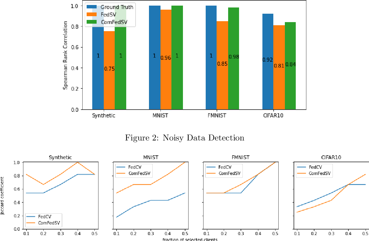 Figure 2 for Improving Fairness for Data Valuation in Federated Learning