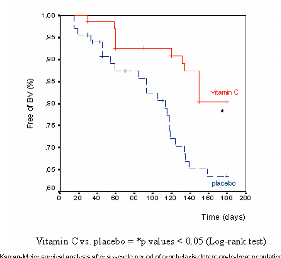 Figure 2 from Efficacy of Vitamin C Vaginal Tablets as