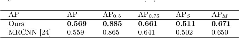 Figure 2 for Semi-convolutional Operators for Instance Segmentation