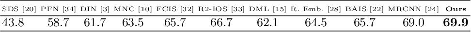 Figure 4 for Semi-convolutional Operators for Instance Segmentation