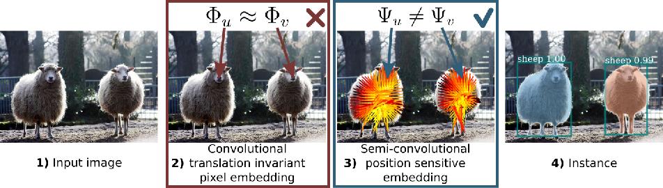 Figure 1 for Semi-convolutional Operators for Instance Segmentation