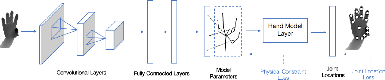 Figure 1 for Model-based Deep Hand Pose Estimation