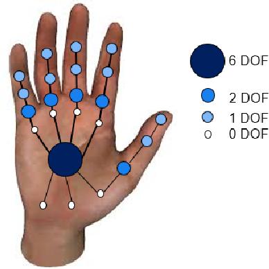 Figure 3 for Model-based Deep Hand Pose Estimation