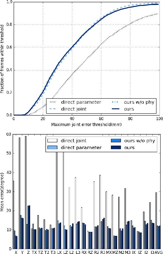 Figure 4 for Model-based Deep Hand Pose Estimation