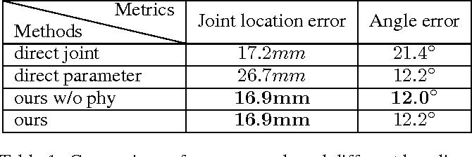 Figure 2 for Model-based Deep Hand Pose Estimation