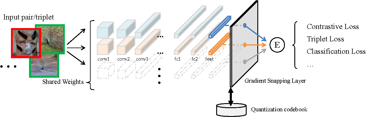 Figure 1 for Accurate Deep Representation Quantization with Gradient Snapping Layer for Similarity Search