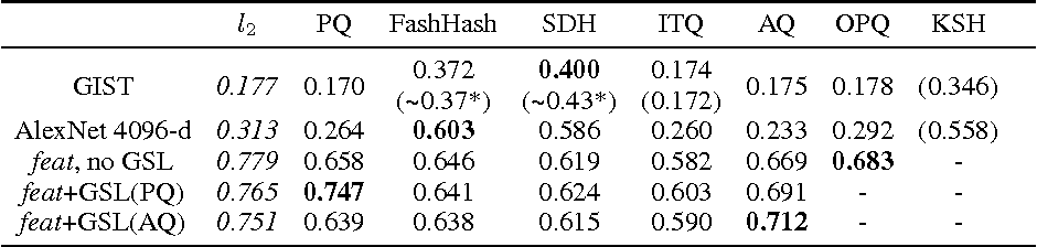 Figure 2 for Accurate Deep Representation Quantization with Gradient Snapping Layer for Similarity Search
