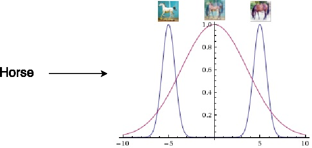 Figure 1 for Predicting distributions with Linearizing Belief Networks