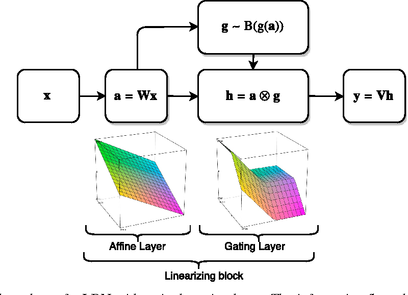 Figure 3 for Predicting distributions with Linearizing Belief Networks