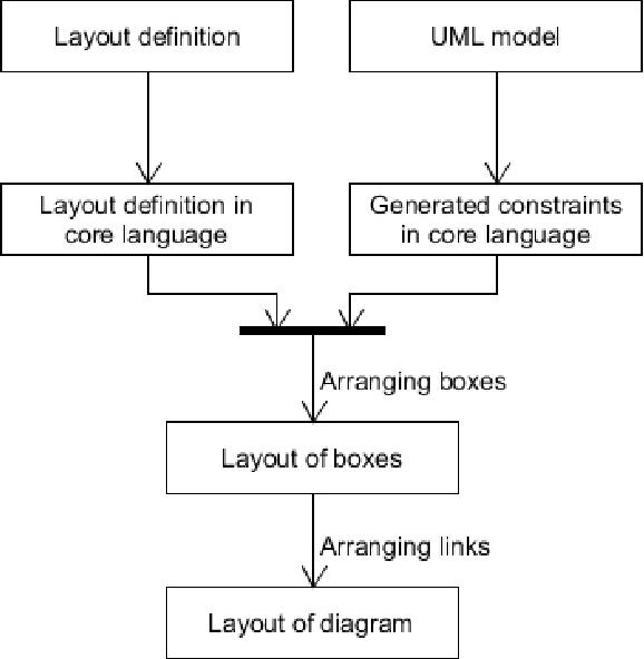 Textual diagram layout language and visualization algorithm figure 2 ccuart Image collections
