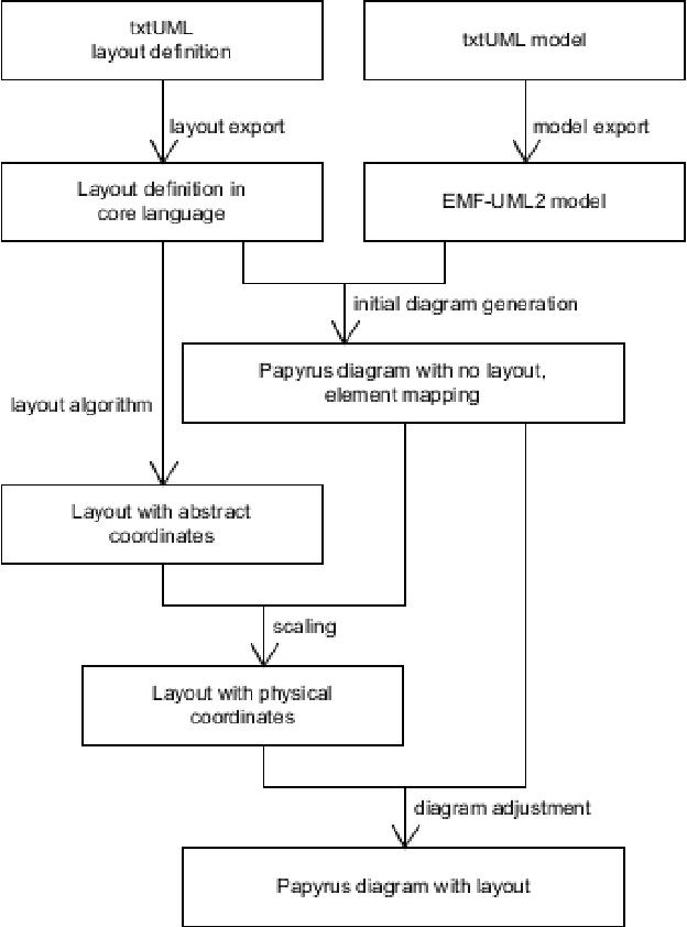 Textual diagram layout language and visualization algorithm figure 5 ccuart Image collections