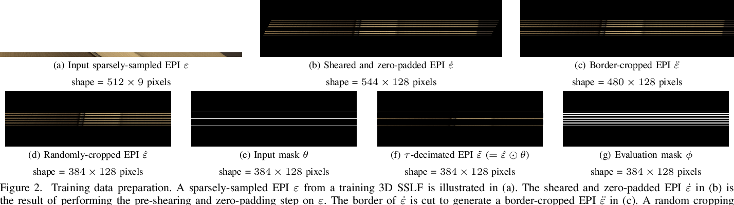 Figure 2 for DRST: Deep Residual Shearlet Transform for Densely Sampled Light Field Reconstruction